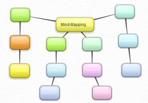 Mind-Mapping mit kostenlosem Tool